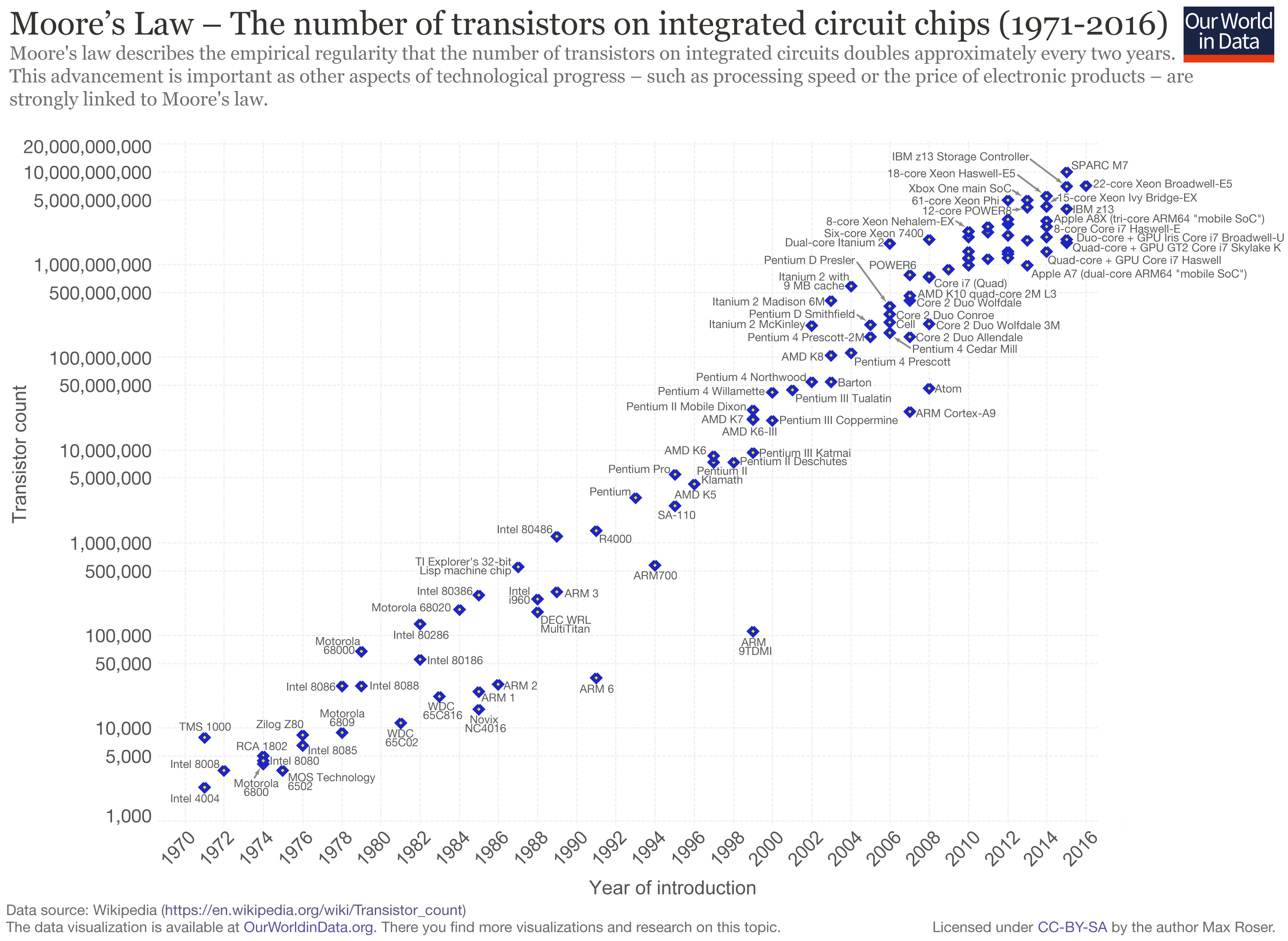 Moore's_Law_Transistor_Count_1971-2016